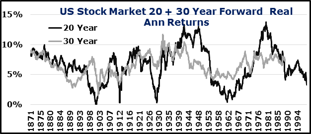 Long-Run Stock Returns
